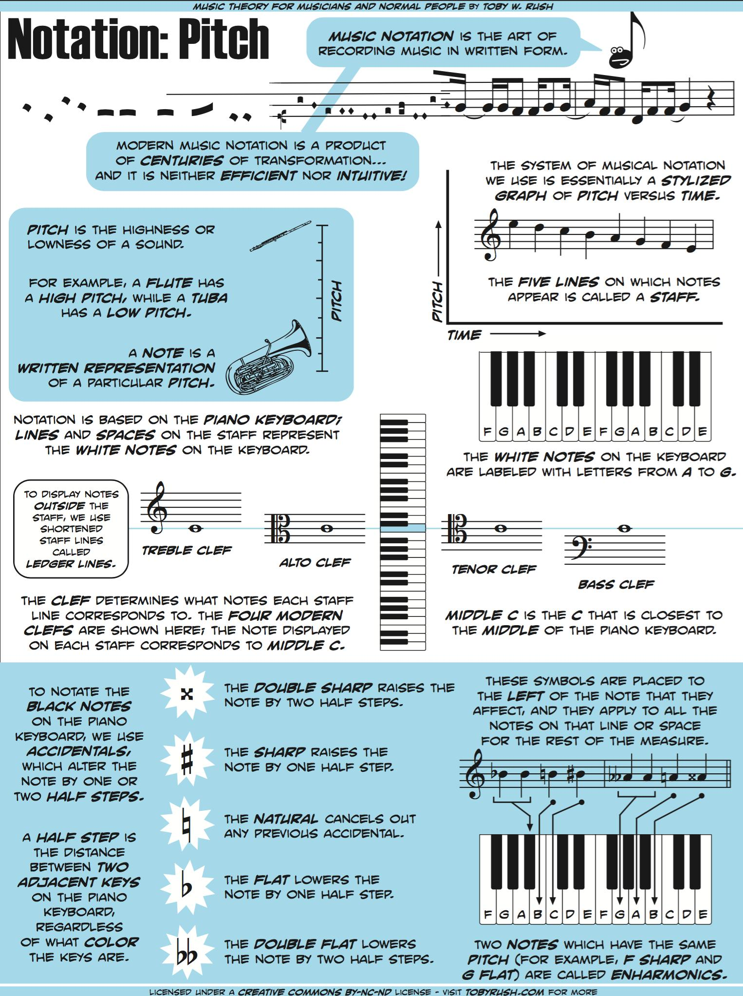 Music Theory For Musicians And Normal People In 50 Genius Graphics