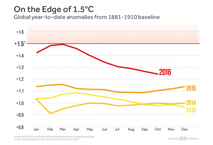 Chart from Climate Central: The running average of global temperatures throughout 2016 compared to recent years. Each month shows the average of that month's temperature and each month before it