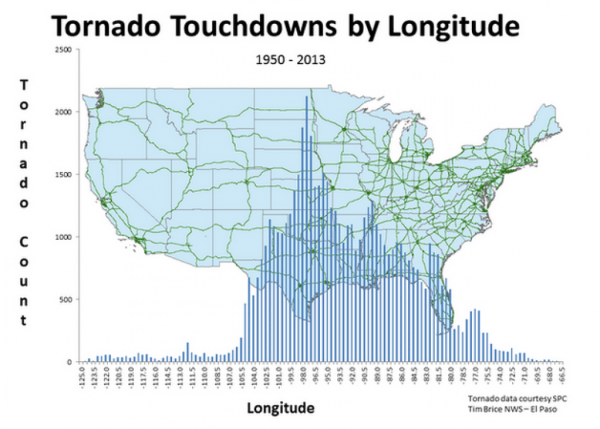 A New Spin on Mapping US Tornado Touchdowns Climate