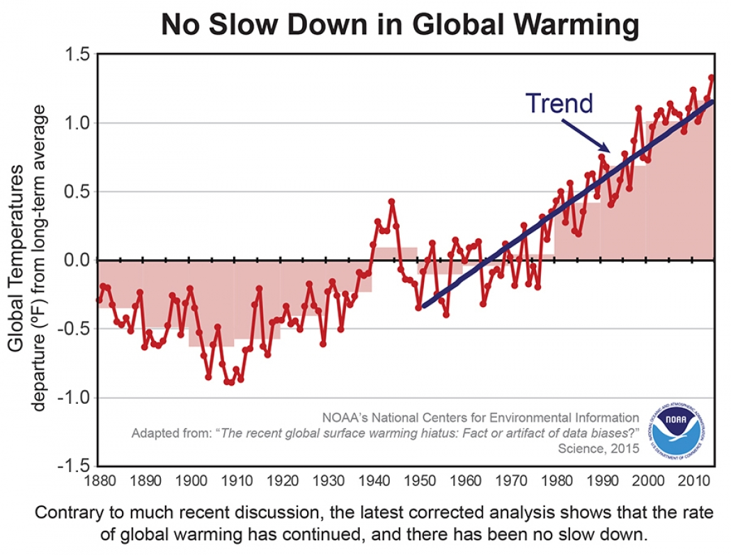 Here S Why The Global Warming Hiatus Might Not Exist