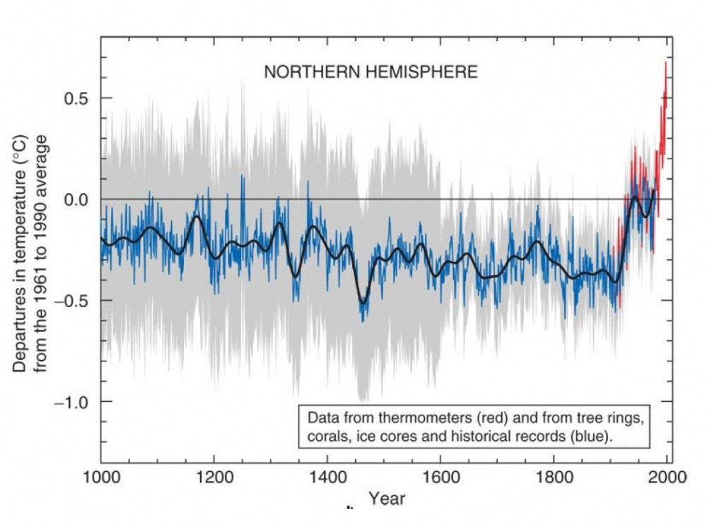 medium resolution of temperature in the northern hemisphere since the year 1000 click image to enlarge credit ipcc