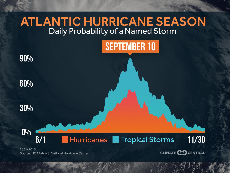 Atlantic Hurricane Season  Climate Central