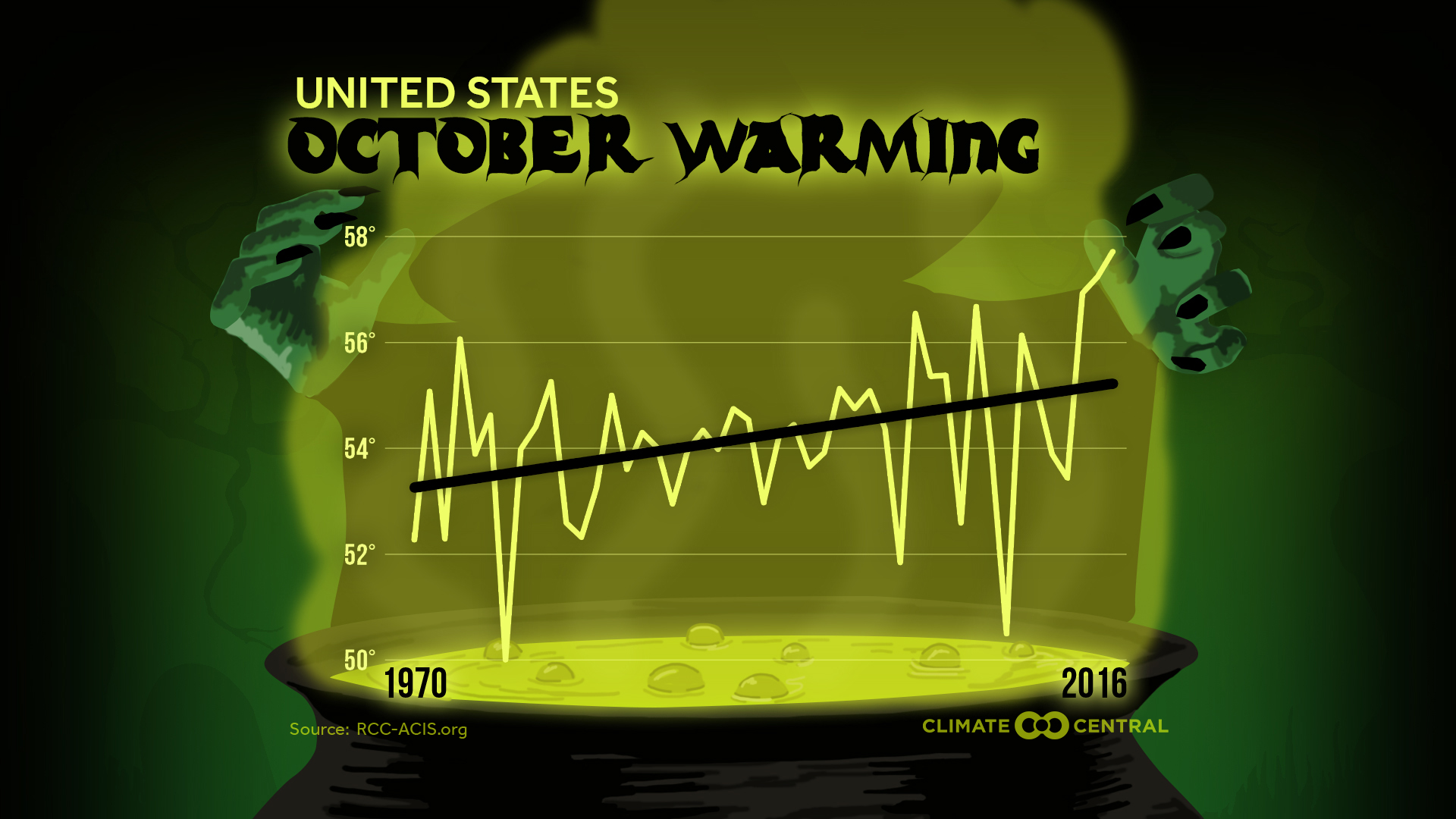Octobers are warming across the U.S. with the increasing accumulation of greenhouse gases in the atmosphere. Since 1970, October temperatures have risen about 2°F. Warming throughout the fall is even stronger in some parts of the country, with the Northeast and the West warming the most. This warming can delay the start of some of the traditional cold season activities in cooler and mountainous climates, such as skiing. The warming trend also means first freezes occur later in the year, which can allow more insects to survive later into the year and make for a longer fall allergy season.