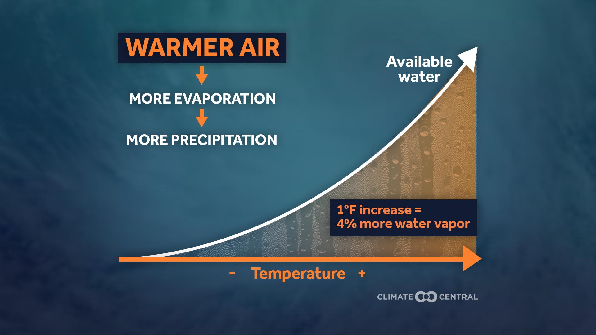 Warmer Air Means More Evaporation And Precipitation