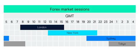 forex market hours learn