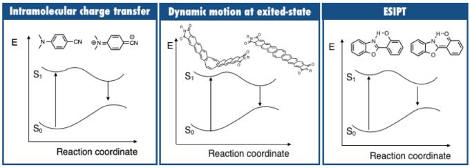 图1 能增大Stoke位移的分子设计方案