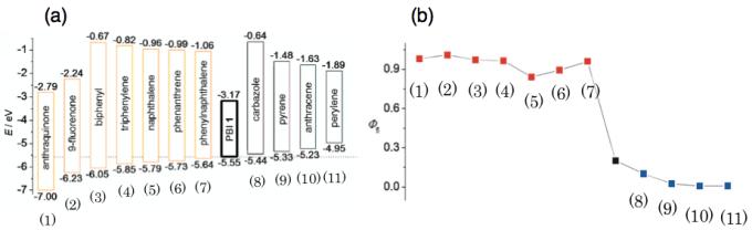 图4 (a)通过DFT计算总结的客体分子HOMO-LUMO能级图(b)客体-主体复合物的量子产率曲线图