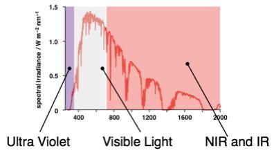 图1 太阳光波的波普分布
