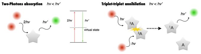图2 光子上转换的机理