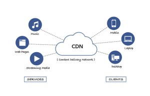 Best CDN Content Delivery Network Providers for Business