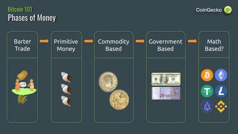 bitcoin-phases-of-money