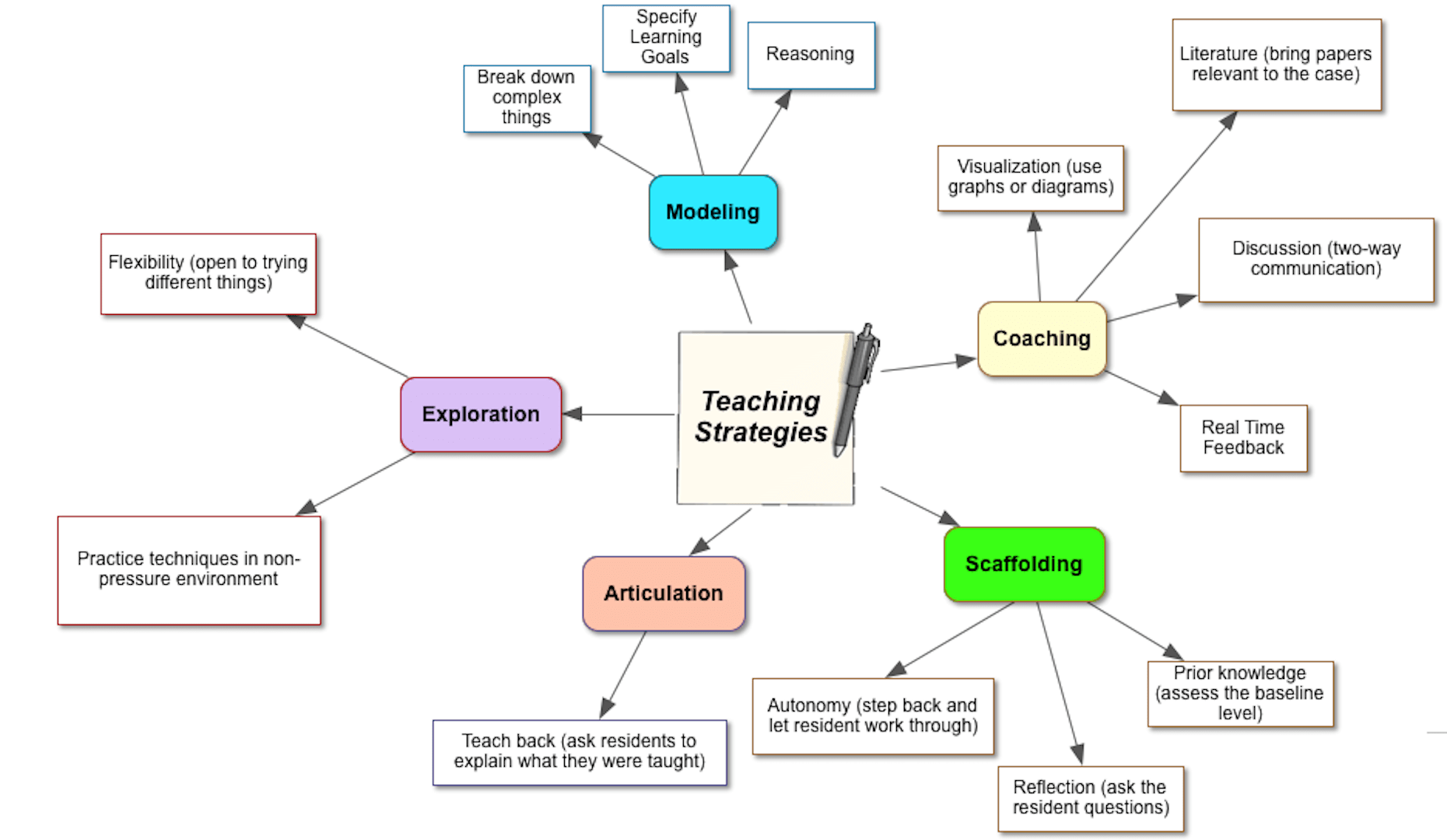 hight resolution of the teaching strategies most commonly mentioned by residents
