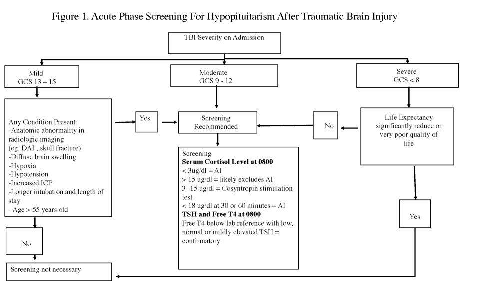 medium resolution of acute phase screening for hypopituitarism after traumatic brain