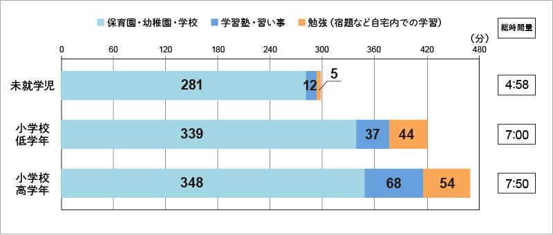 【図表3】:「学び」の1日当たりの時間量(週平均)