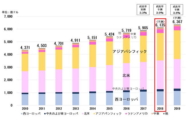 図表1:世界の総広告費 (地域別)