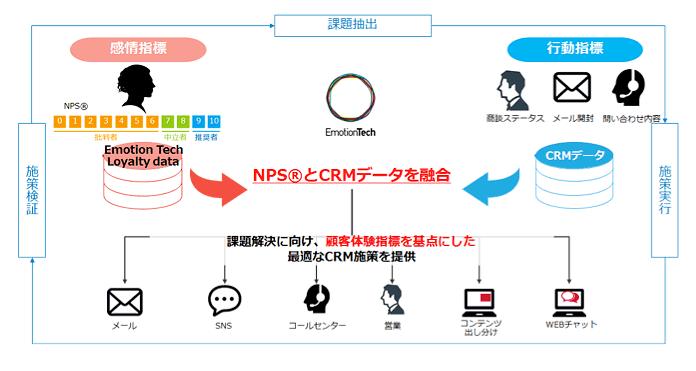■サービスの概念図