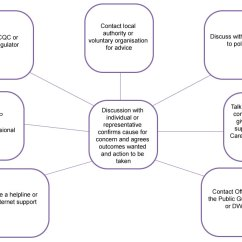How Do I Draw A Family Tree Diagram Electrical Wiring Care And Support Statutory Guidance - Gov.uk