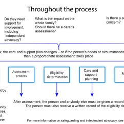 What Is Data Flow Diagram In System Analysis And Design 2000 Ford Focus Fuse Box Care Support Statutory Guidance - Gov.uk
