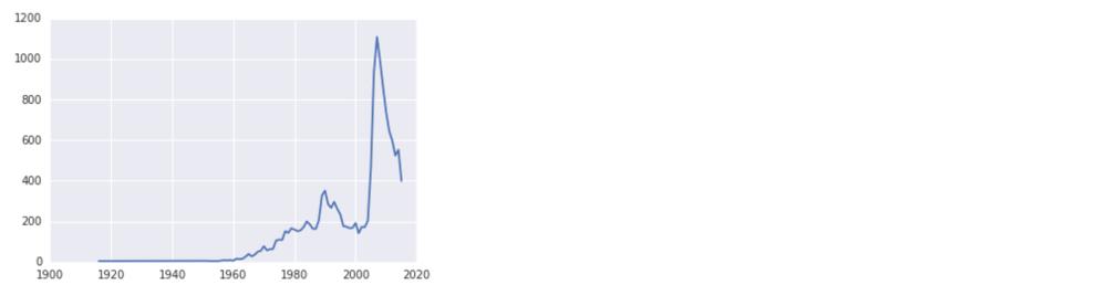 medium resolution of danica name plot output