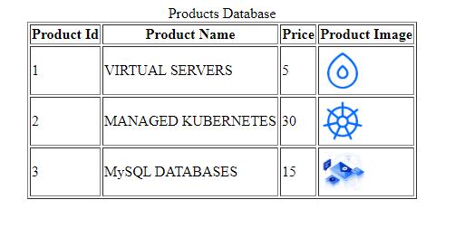 Lista de productos de la base de datos MySQL