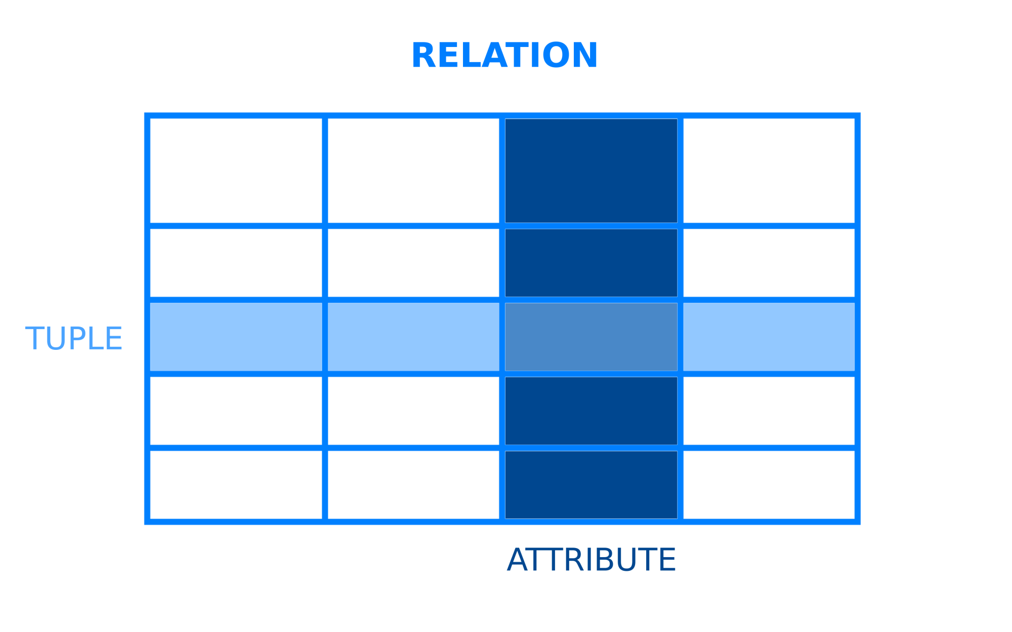 hight resolution of diagram example showing how relations tuples and attributes relate to one another