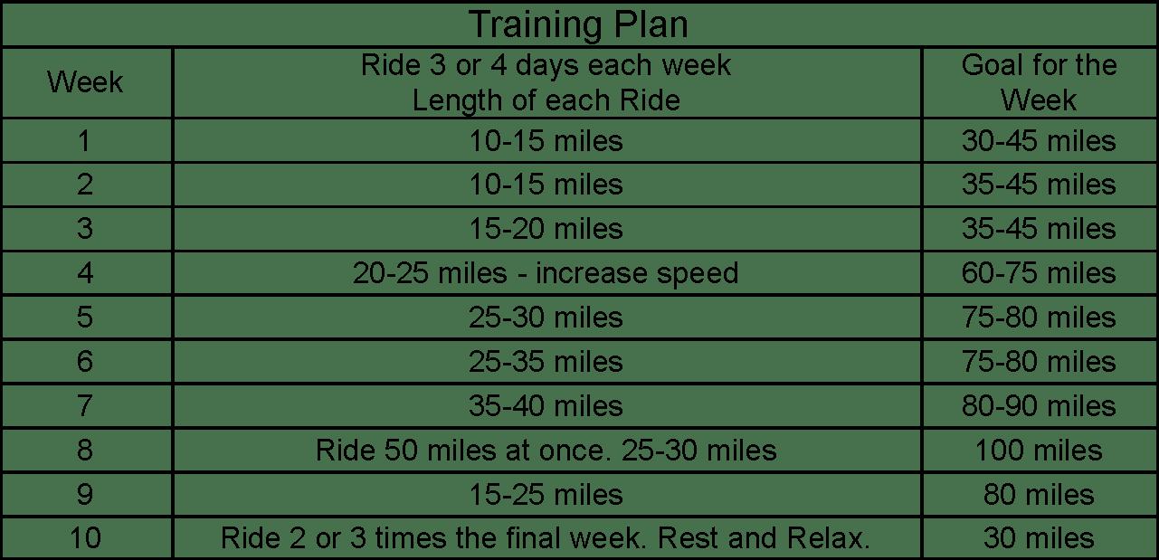 tom s training tips