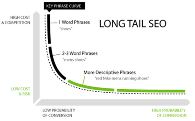 long tail keywords in SEO