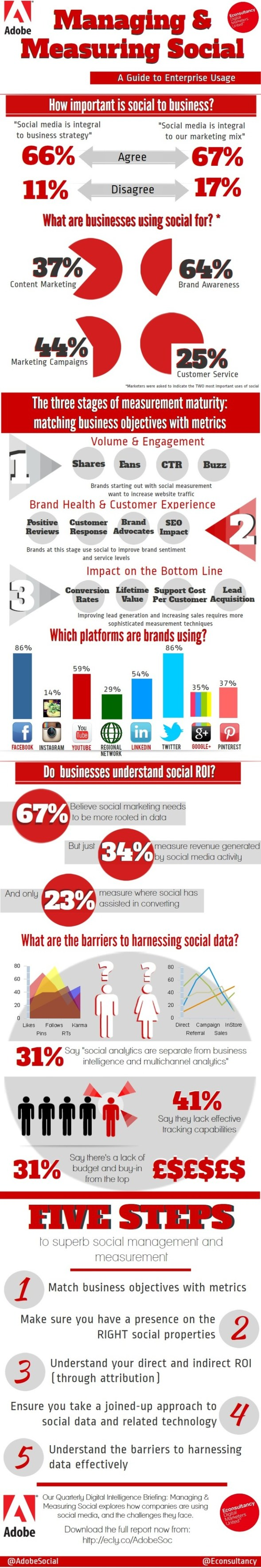 Social Media Is Important to Business and Marketing