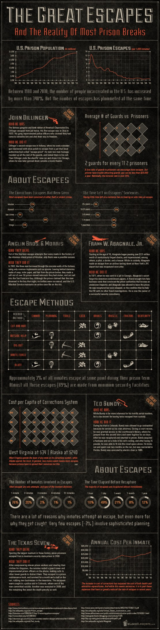 Great Escapes Infographic