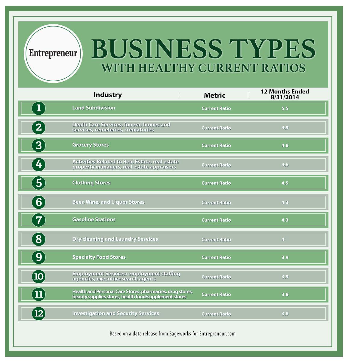 Types Of Business Models For Entrepreneurs
