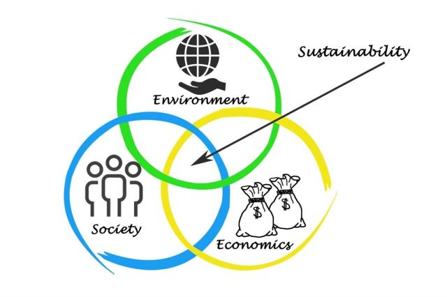 A venn diagram displaying business' triple-bottom-line: environment, society, economics to represent sustainable business practices