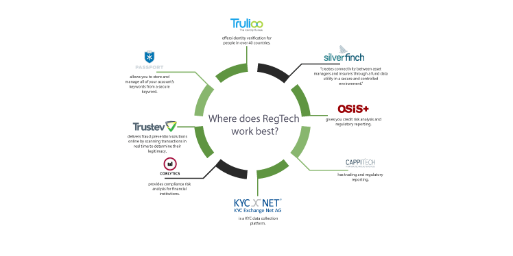 Everything You Need to Know About RegTech