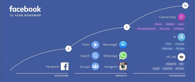 Facebook's 10-year roadmap