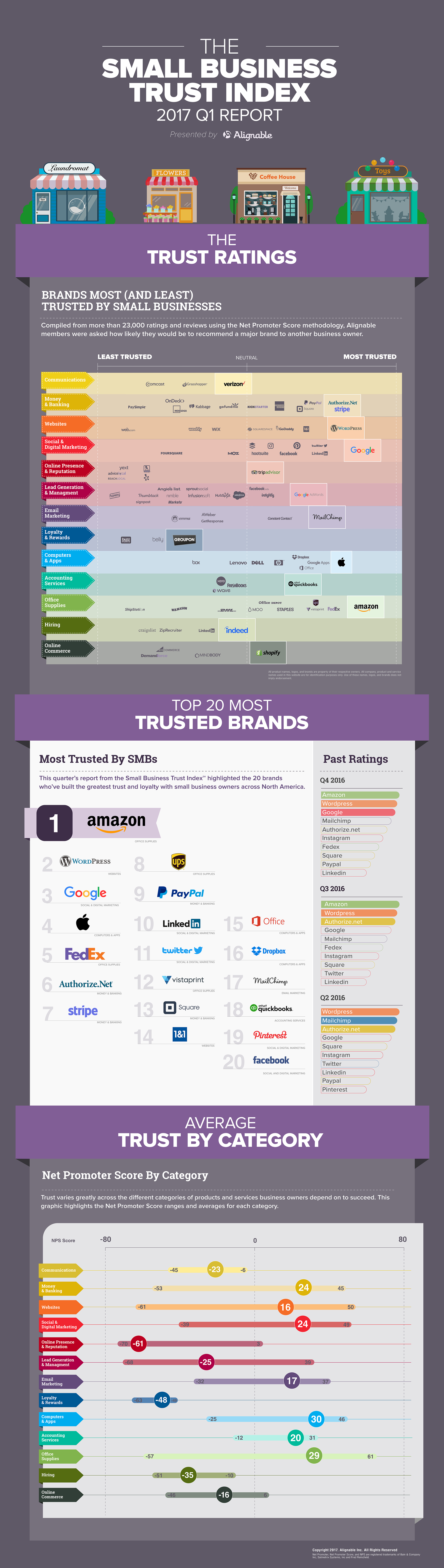 The Most And Least Trusted Brands Among Smallbusiness Owners