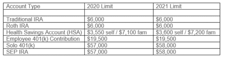 IRS 2021 Retirement Contribution Limits