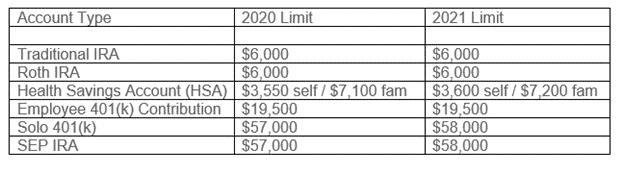 Limites de cotisation de retraite IRS 2021