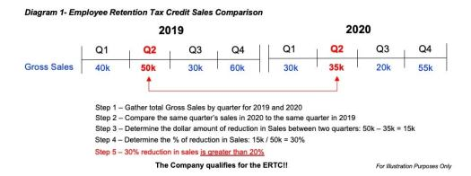 How to Obtain the Employee Retention Tax Credit (ERTC) Under the Second Round of Covid Relief (Updated) 2