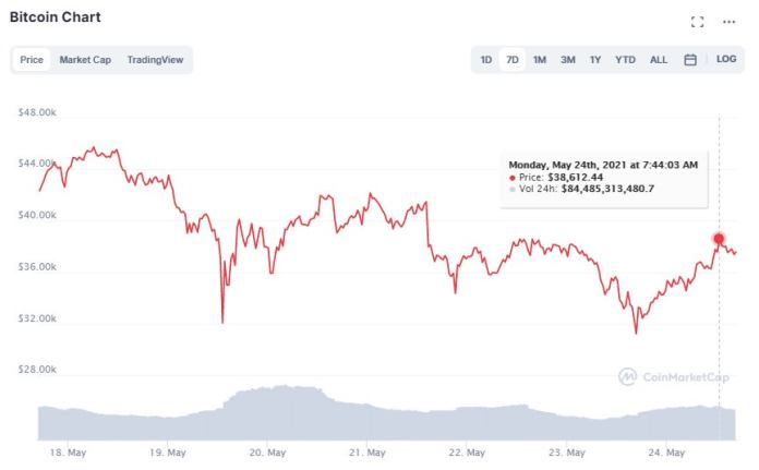1621874973 May24Bitcoindesplomecomprarvendercriptomonedasf1 Should I Sell Or Buy Cryptocurrencies? Bitcoin Has Lost More Than Half Its Value In A Month And A Half