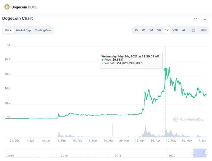 1623351385 Jun10Vitalibuterincreadordeethereumgan4Millonesdedlaresdogecoinf1 Ethereum Creator Vitalik Buterin Made More Than $ 4 Million From Dogecoin Thanks To Elon Musk