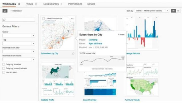 Data Visualization from Tableau Public