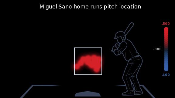Miguel Sano