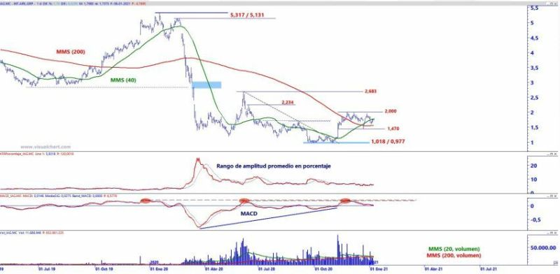 IAG technical analysis
