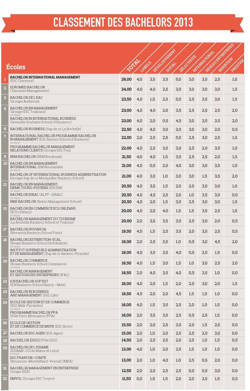 Écoles de commerce : le classement des Bachelors 2013 - Le Figaro Etudiant
