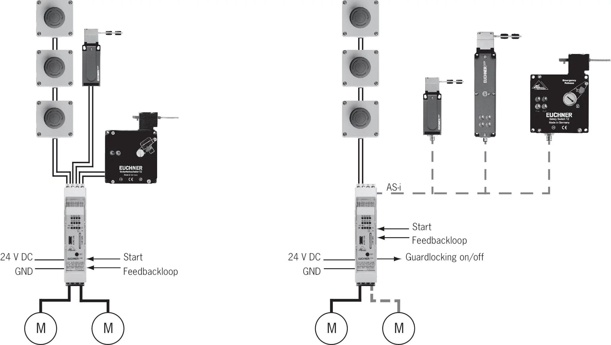 SBM-11-N08 Safety Basis Monitor SBM | EUCHNER