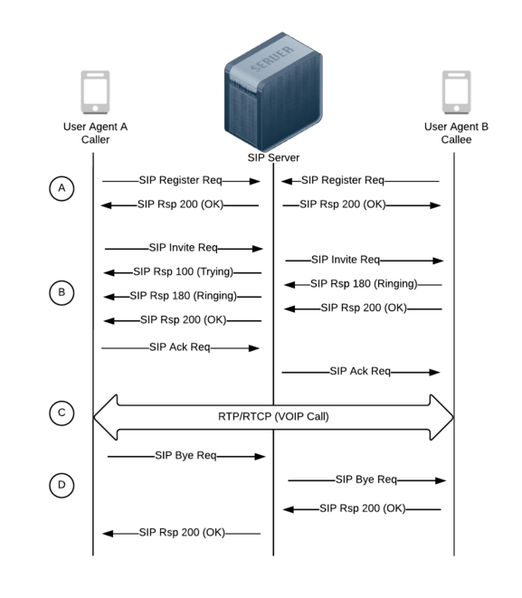 sip call flow diagram 2000 s10 blazer wiring protocol overview performance monitoring extrahop voip session image