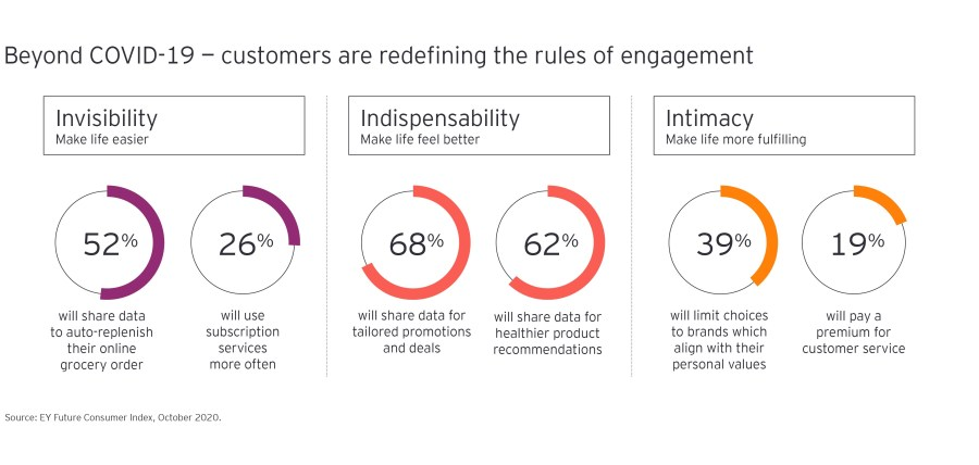 Beyond COVID-19: customers are redefining the rules of engagement