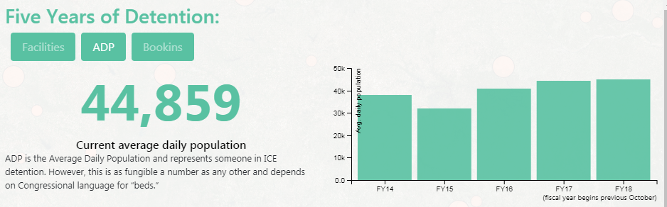 """Bar graph titled """"Five Years of Detention"""" showing the number of people detained in ICE detention centers in the U.S. for the past 5 years. The number 44,859 represents the average daily population in detention"""