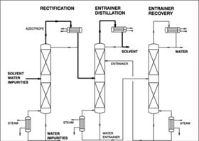 Chemicals: Pervaporation and vapour permeation processes