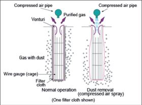 Particulates: Selection of cleaning pulse pressure for