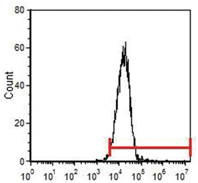 CD34, Biotin, clone: MEC14.7, Invitrogen™ 300μg; Biotin